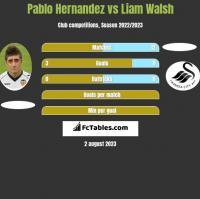Pablo Hernandez vs Liam Walsh h2h player stats