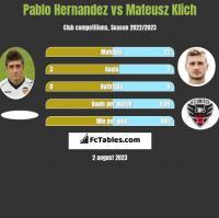 Pablo Hernandez vs Mateusz Klich h2h player stats