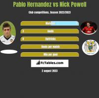 Pablo Hernandez vs Nick Powell h2h player stats