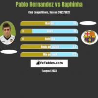 Pablo Hernandez vs Raphinha h2h player stats