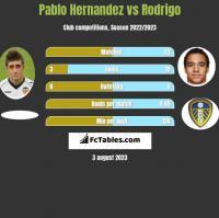 Pablo Hernandez vs Rodrigo h2h player stats