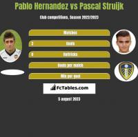 Pablo Hernandez vs Pascal Struijk h2h player stats