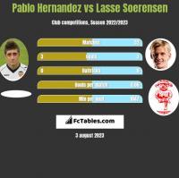 Pablo Hernandez vs Lasse Soerensen h2h player stats