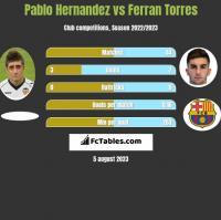 Pablo Hernandez vs Ferran Torres h2h player stats