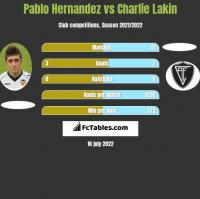 Pablo Hernandez vs Charlie Lakin h2h player stats