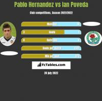 Pablo Hernandez vs Ian Poveda h2h player stats