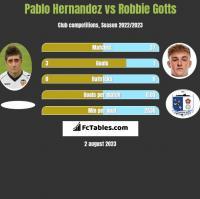 Pablo Hernandez vs Robbie Gotts h2h player stats