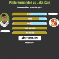 Pablo Hernandez vs Jake Cain h2h player stats