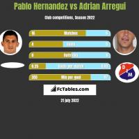 Pablo Hernandez vs Adrian Arregui h2h player stats