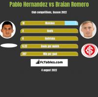 Pablo Hernandez vs Braian Romero h2h player stats