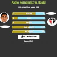 Pablo Hernandez vs David h2h player stats