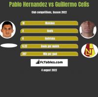 Pablo Hernandez vs Guillermo Celis h2h player stats
