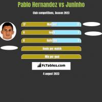 Pablo Hernandez vs Juninho h2h player stats