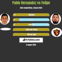 Pablo Hernandez vs Felipe h2h player stats