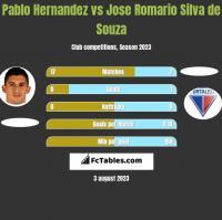 Pablo Hernandez vs Jose Romario Silva de Souza h2h player stats