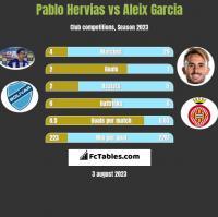 Pablo Hervias vs Aleix Garcia h2h player stats