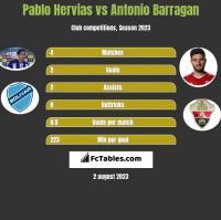 Pablo Hervias vs Antonio Barragan h2h player stats