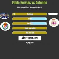Pablo Hervias vs Antonito h2h player stats