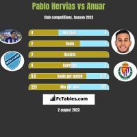 Pablo Hervias vs Anuar h2h player stats