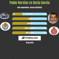 Pablo Hervias vs Borja Garcia h2h player stats