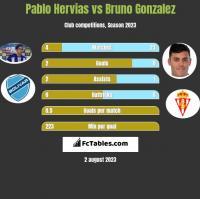 Pablo Hervias vs Bruno Gonzalez h2h player stats