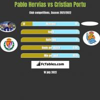 Pablo Hervias vs Cristian Portu h2h player stats