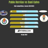 Pablo Hervias vs Dani Calvo h2h player stats
