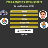 Pablo Hervias vs David Zurutuza h2h player stats