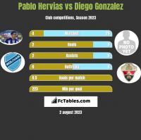 Pablo Hervias vs Diego Gonzalez h2h player stats