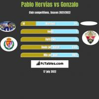 Pablo Hervias vs Gonzalo h2h player stats