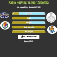 Pablo Hervias vs Igor Zubeldia h2h player stats