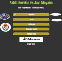 Pablo Hervias vs Javi Moyano h2h player stats