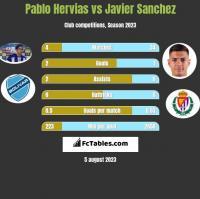 Pablo Hervias vs Javier Sanchez h2h player stats