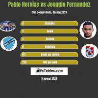 Pablo Hervias vs Joaquin Fernandez h2h player stats