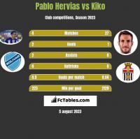 Pablo Hervias vs Kiko h2h player stats