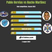 Pablo Hervias vs Nacho Martinez h2h player stats