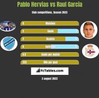 Pablo Hervias vs Raul Garcia h2h player stats
