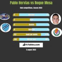 Pablo Hervias vs Roque Mesa h2h player stats