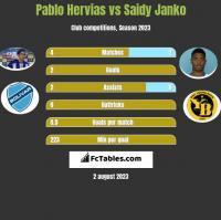 Pablo Hervias vs Saidy Janko h2h player stats