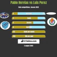 Pablo Hervias vs Luis Perez h2h player stats