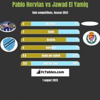 Pablo Hervias vs Jawad El Yamiq h2h player stats