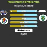 Pablo Hervias vs Pedro Porro h2h player stats