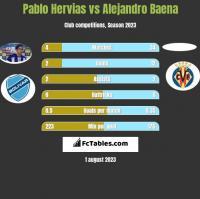 Pablo Hervias vs Alejandro Baena h2h player stats