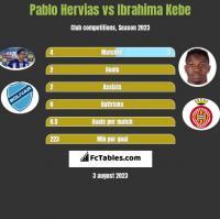 Pablo Hervias vs Ibrahima Kebe h2h player stats