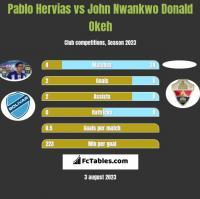 Pablo Hervias vs John Nwankwo Donald Okeh h2h player stats