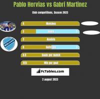 Pablo Hervias vs Gabri Martinez h2h player stats