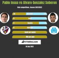 Pablo Insua vs Alvaro Gonzalez Soberon h2h player stats