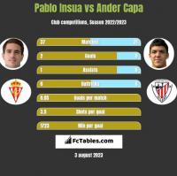 Pablo Insua vs Ander Capa h2h player stats