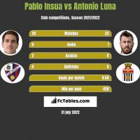 Pablo Insua vs Antonio Luna h2h player stats