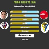 Pablo Insua vs Cala h2h player stats